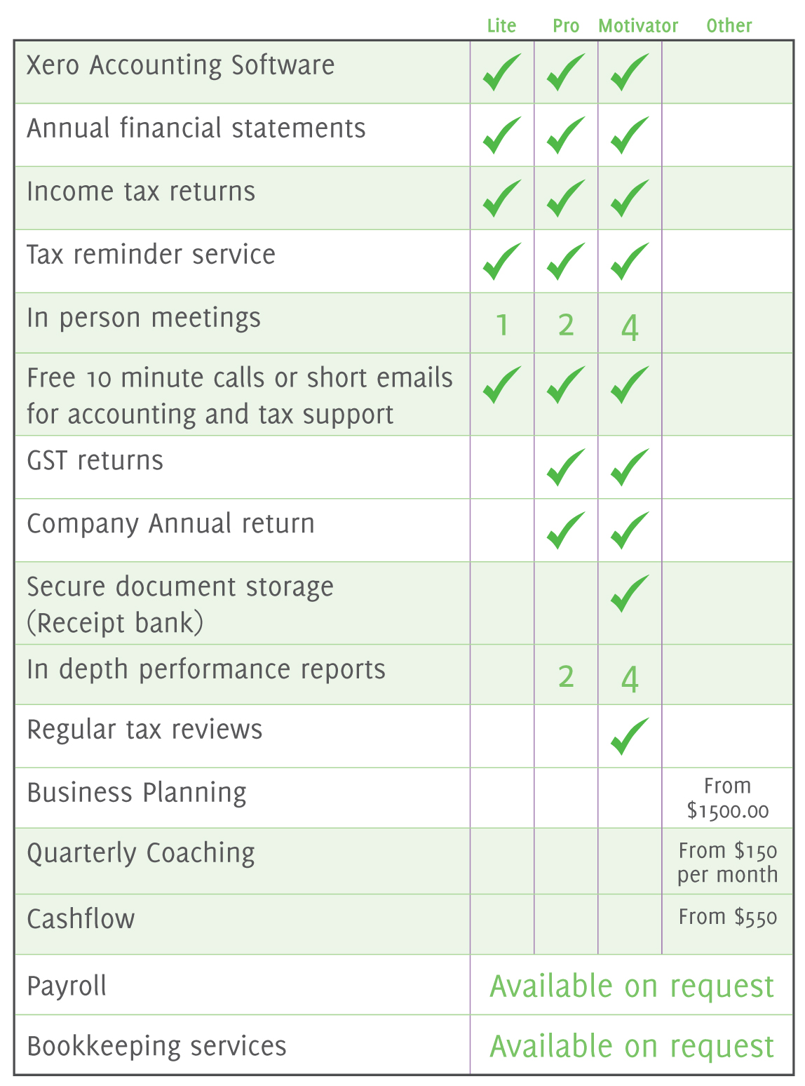 traditional accounting services end of year tax accounting packages accounting softwear Accounting systems